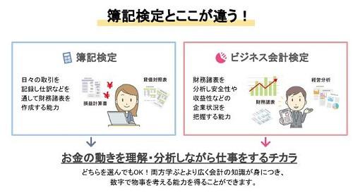 日商簿記とビジネス会計検定の違い